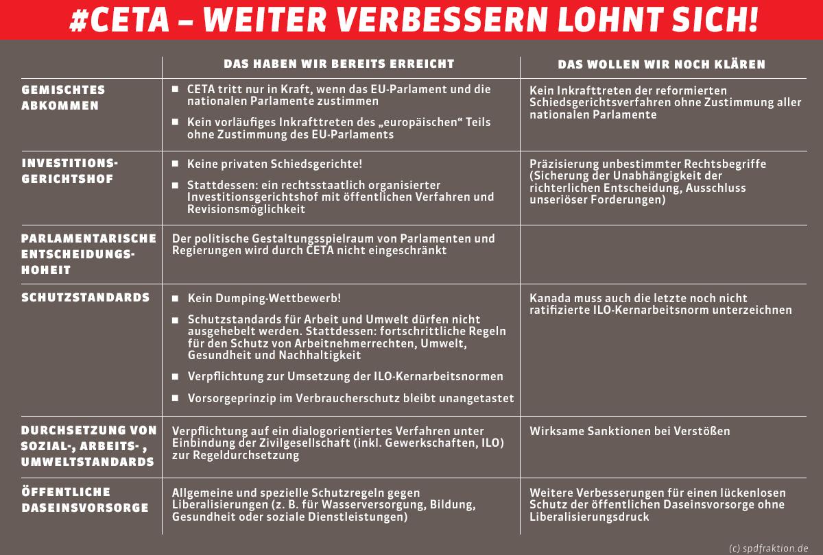 Grüne & ihr Bundespräsident Dr. Alexander Van der Bellen: Der grüne Präsidentschaftskandidat Dr. Alexander Van der Bellen erweckte im Wahlkampf um die Bundespräsidentenwahl mehrfach den Eindruck, daß er den CETA-Vertrag nicht unterschreiben werde, sollte er .